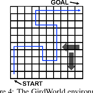 Figure 4 for Off-policy Evaluation in Infinite-Horizon Reinforcement Learning with Latent Confounders