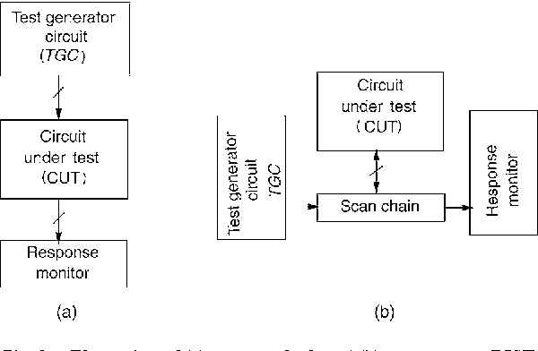 On using twisted ring counters for test set embedding in bist figure 1 ccuart Images