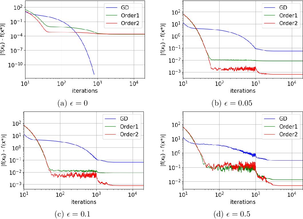 Figure 4 for Laplacian Smoothing Gradient Descent