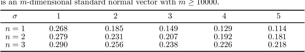 Figure 3 for Laplacian Smoothing Gradient Descent