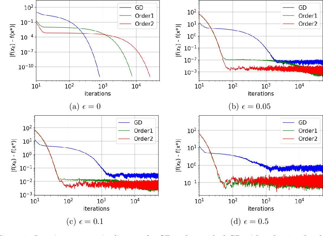 Figure 2 for Laplacian Smoothing Gradient Descent