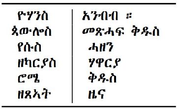 Figure 2 for An Exploration of Data Augmentation Techniques for Improving English to Tigrinya Translation
