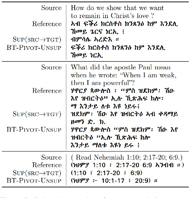 Figure 3 for An Exploration of Data Augmentation Techniques for Improving English to Tigrinya Translation