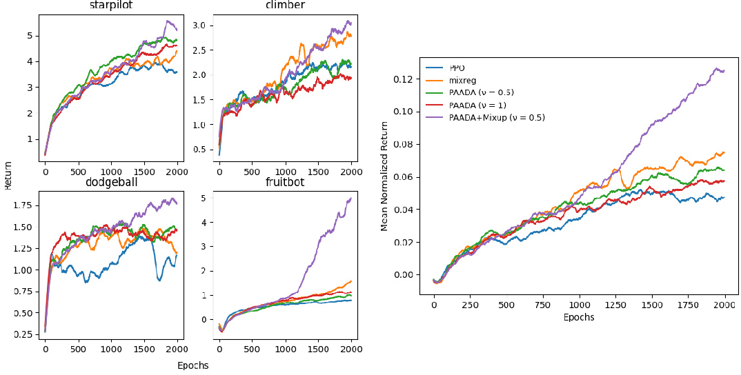 Figure 4 for Generalization of Reinforcement Learning with Policy-Aware Adversarial Data Augmentation