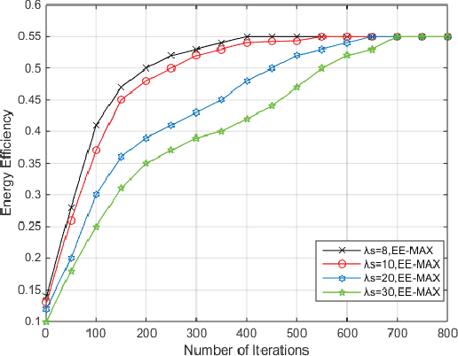 Downlink Energy Efficiency Modeling and Optimization for
