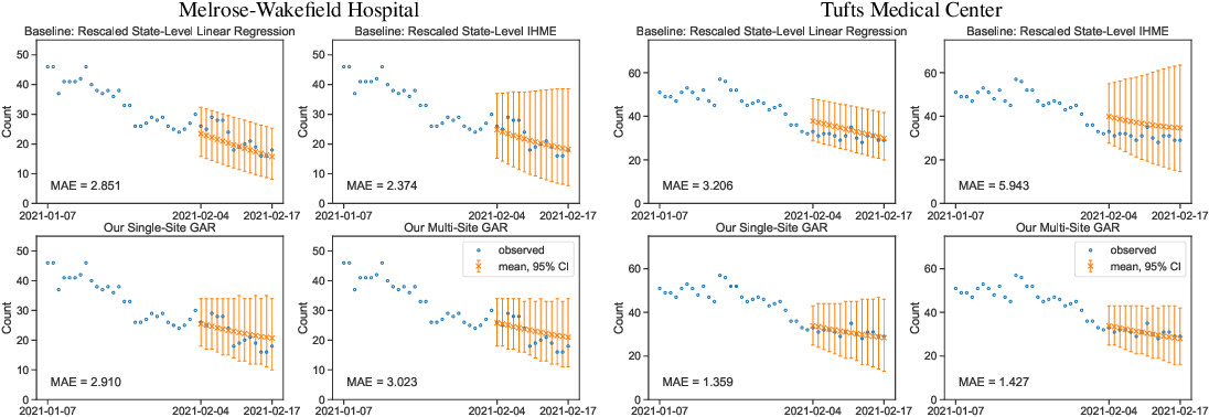 Figure 2 for Forecasting COVID-19 Counts At A Single Hospital: A Hierarchical Bayesian Approach