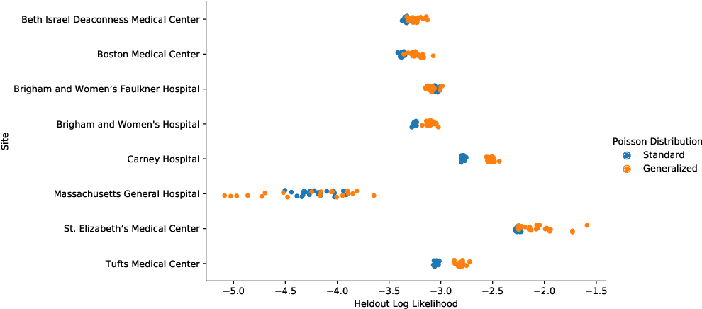 Figure 4 for Forecasting COVID-19 Counts At A Single Hospital: A Hierarchical Bayesian Approach