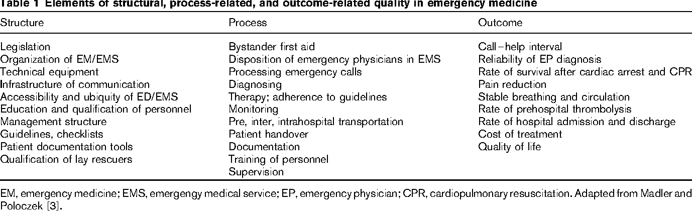 Quality management and benchmarking in emergency medicine