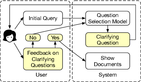 Figure 1 for Asking Clarifying Questions Based on Negative Feedback in Conversational Search