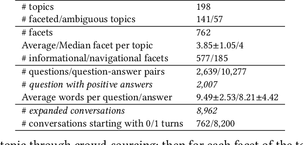 Figure 2 for Asking Clarifying Questions Based on Negative Feedback in Conversational Search