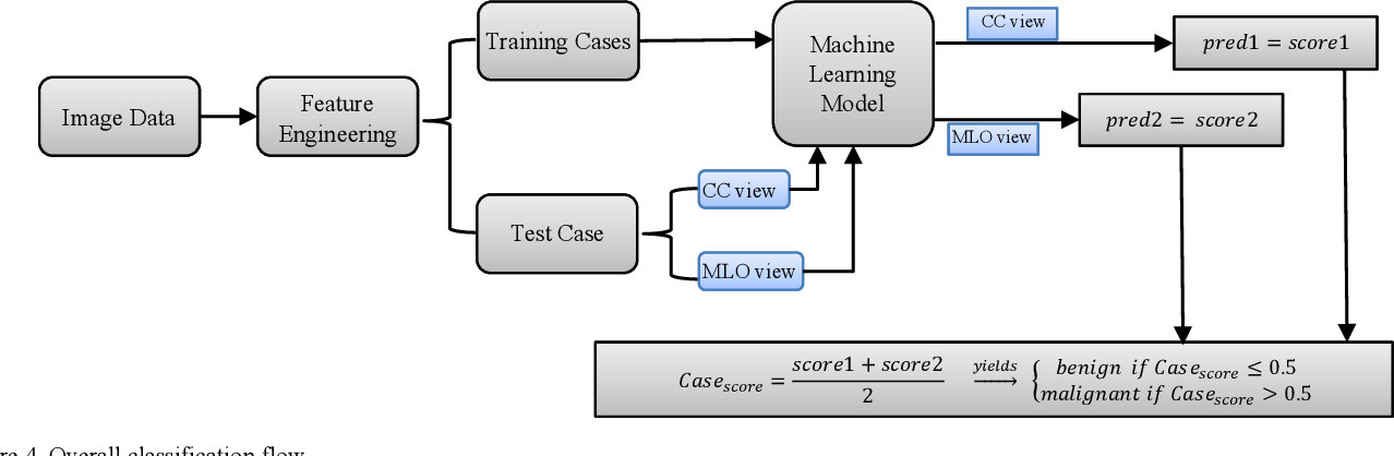 Figure 3 for Applying a random projection algorithm to optimize machine learning model for breast lesion classification