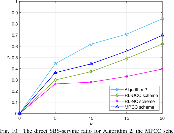 Figure 2 for Reinforcement Learning Based Cooperative Coded Caching under Dynamic Popularities in Ultra-Dense Networks