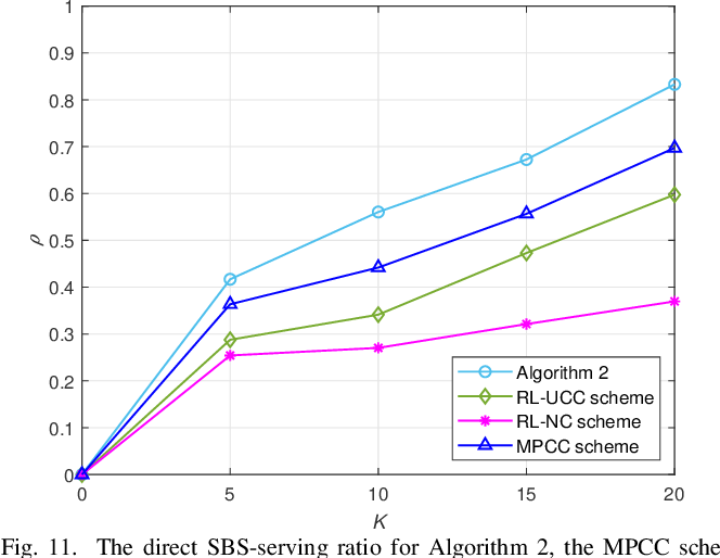 Figure 3 for Reinforcement Learning Based Cooperative Coded Caching under Dynamic Popularities in Ultra-Dense Networks