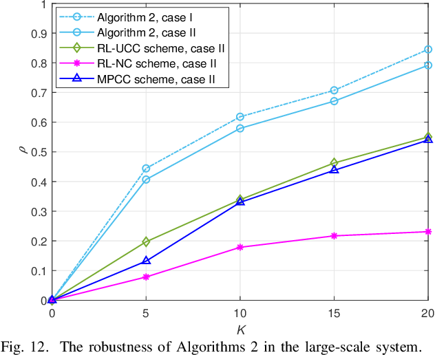 Figure 4 for Reinforcement Learning Based Cooperative Coded Caching under Dynamic Popularities in Ultra-Dense Networks