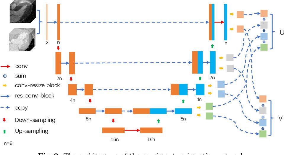 Figure 3 for Cross-Modality Multi-Atlas Segmentation Using Deep Neural Networks