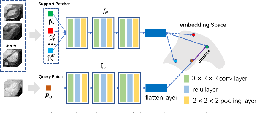 Figure 4 for Cross-Modality Multi-Atlas Segmentation Using Deep Neural Networks