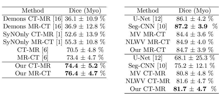 Figure 2 for Cross-Modality Multi-Atlas Segmentation Using Deep Neural Networks