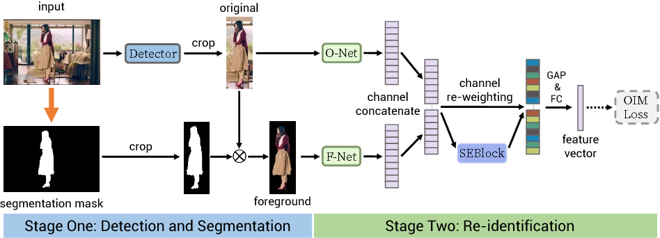 Figure 1 for Person Search via A Mask-Guided Two-Stream CNN Model