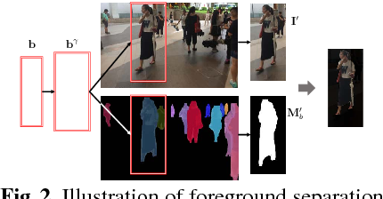 Figure 2 for Person Search via A Mask-Guided Two-Stream CNN Model