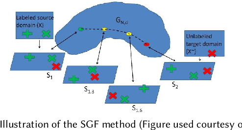 Figure 4 for Transfer Learning for Cross-Dataset Recognition: A Survey