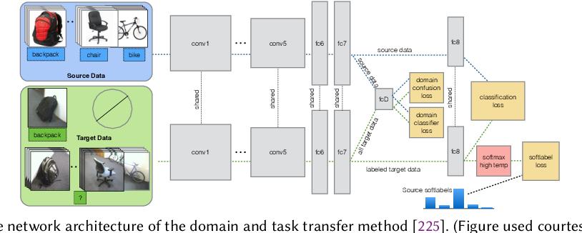 Figure 3 for Transfer Learning for Cross-Dataset Recognition: A Survey