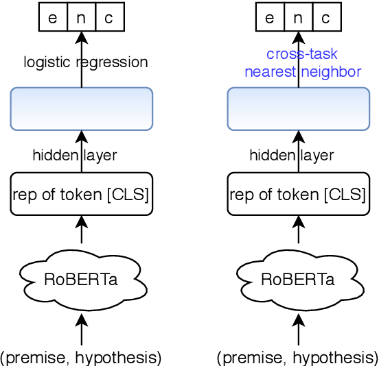Figure 1 for Universal Natural Language Processing with Limited Annotations: Try Few-shot Textual Entailment as a Start