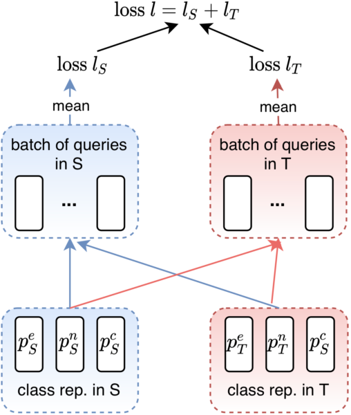 Figure 3 for Universal Natural Language Processing with Limited Annotations: Try Few-shot Textual Entailment as a Start
