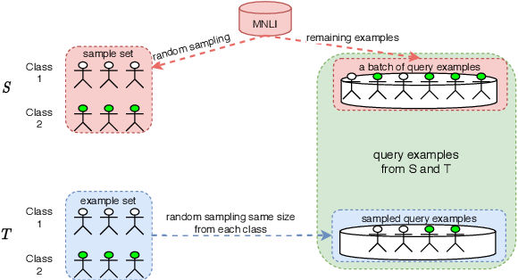 Figure 4 for Universal Natural Language Processing with Limited Annotations: Try Few-shot Textual Entailment as a Start