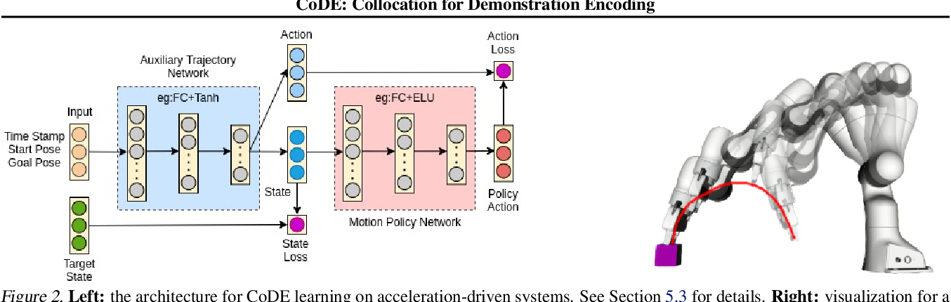 Figure 2 for CoDE: Collocation for Demonstration Encoding
