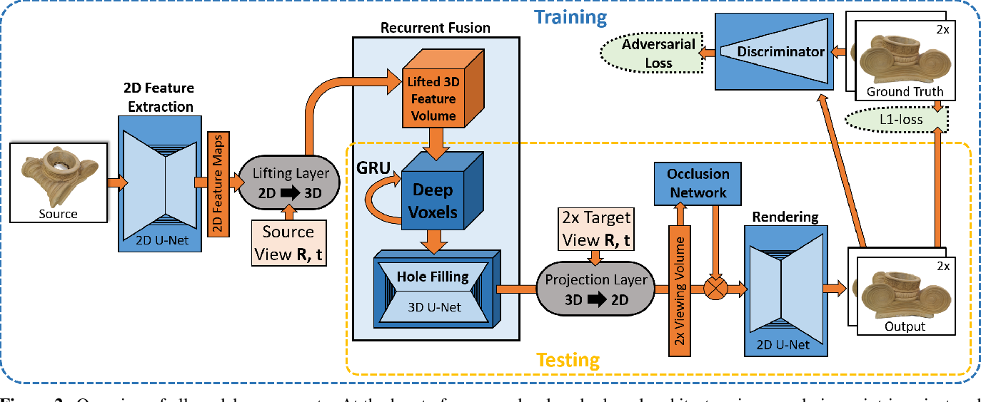 Figure 3 for DeepVoxels: Learning Persistent 3D Feature Embeddings