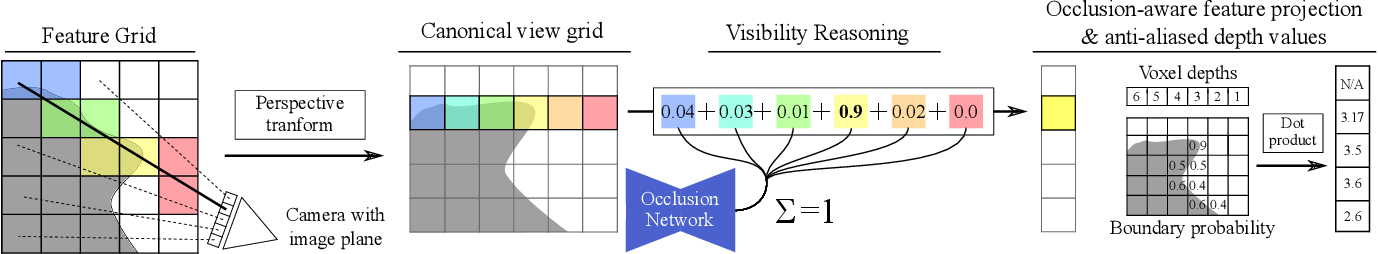 Figure 4 for DeepVoxels: Learning Persistent 3D Feature Embeddings
