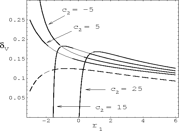 Figure 1. δV for nf = 3, at Q 2 = 3GeV2, as a function of r1, for several values of c2, as given by the conventional perturbation expansion with Λ (3) MS = 350MeV. Dashed line indicates the NL order prediction.