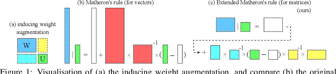 Figure 1 for Sparse Uncertainty Representation in Deep Learning with Inducing Weights