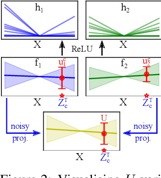 Figure 3 for Sparse Uncertainty Representation in Deep Learning with Inducing Weights