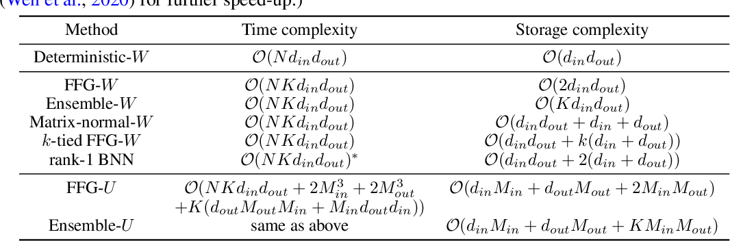 Figure 2 for Sparse Uncertainty Representation in Deep Learning with Inducing Weights