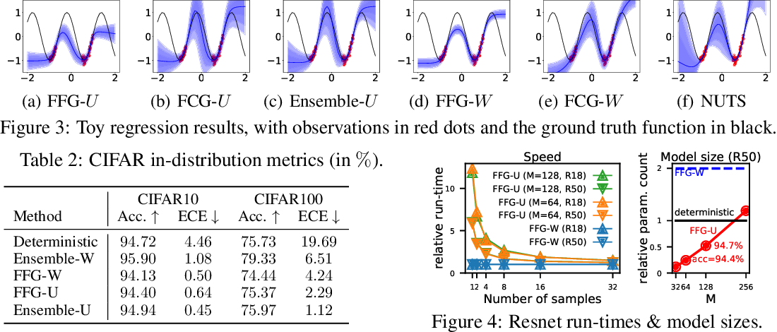 Figure 4 for Sparse Uncertainty Representation in Deep Learning with Inducing Weights