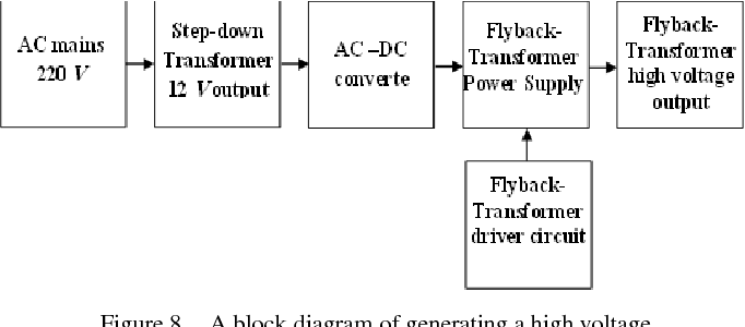 High Voltage Flyback Transformer