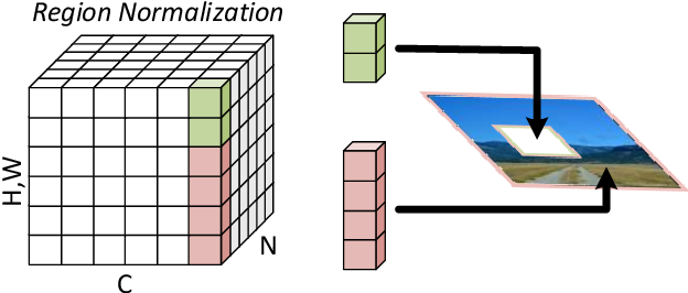 Figure 1 for Region Normalization for Image Inpainting
