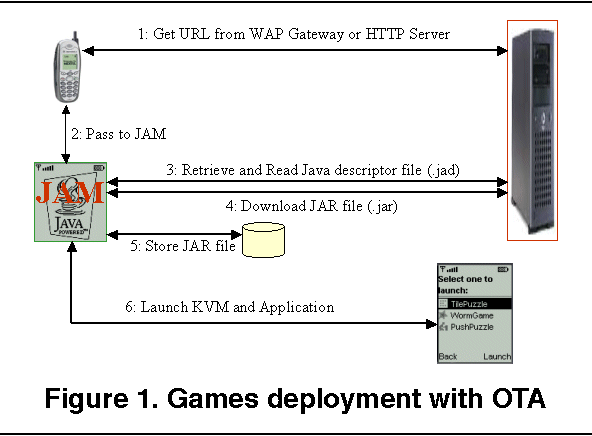 Active network support for deployment of Java-based games on