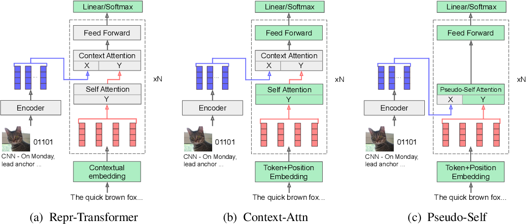 Figure 1 for Encoder-Agnostic Adaptation for Conditional Language Generation