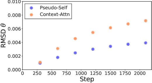 Figure 3 for Encoder-Agnostic Adaptation for Conditional Language Generation