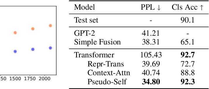 Figure 2 for Encoder-Agnostic Adaptation for Conditional Language Generation
