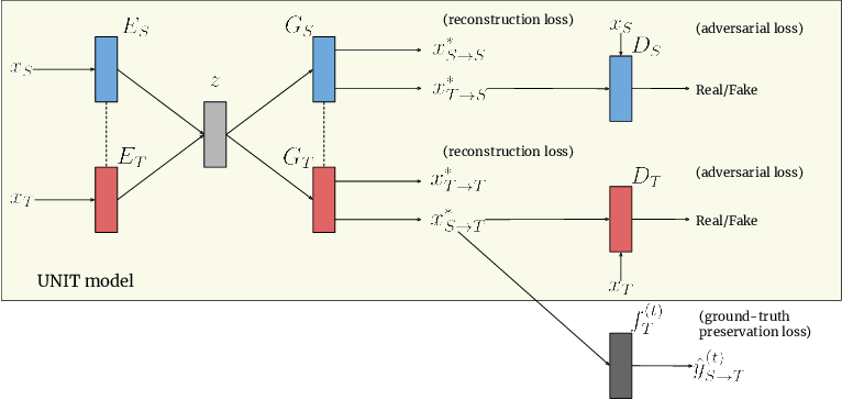 Figure 1 for GANtruth - an unpaired image-to-image translation method for driving scenarios