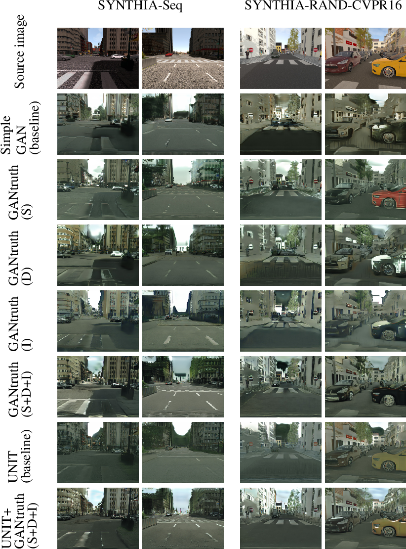 Figure 3 for GANtruth - an unpaired image-to-image translation method for driving scenarios
