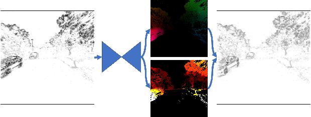 Figure 1 for Unsupervised Event-based Learning of Optical Flow, Depth, and Egomotion