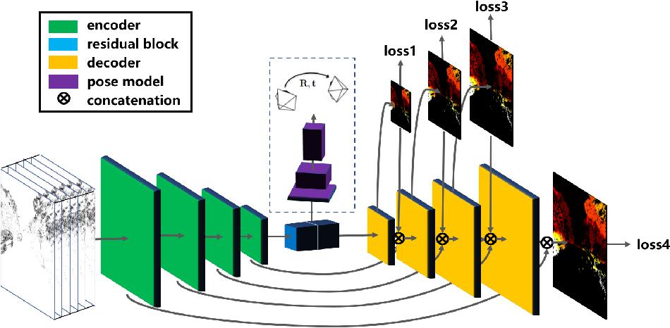 Figure 3 for Unsupervised Event-based Learning of Optical Flow, Depth, and Egomotion