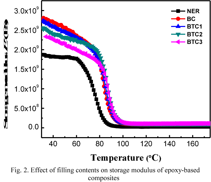 Thermal and electrical properties of BNNPs/TiO2-Epoxy three-phase