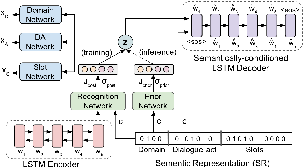 Figure 1 for Variational Cross-domain Natural Language Generation for Spoken Dialogue Systems