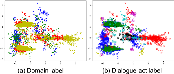 Figure 3 for Variational Cross-domain Natural Language Generation for Spoken Dialogue Systems