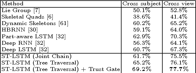 Figure 2 for Spatio-Temporal LSTM with Trust Gates for 3D Human Action Recognition
